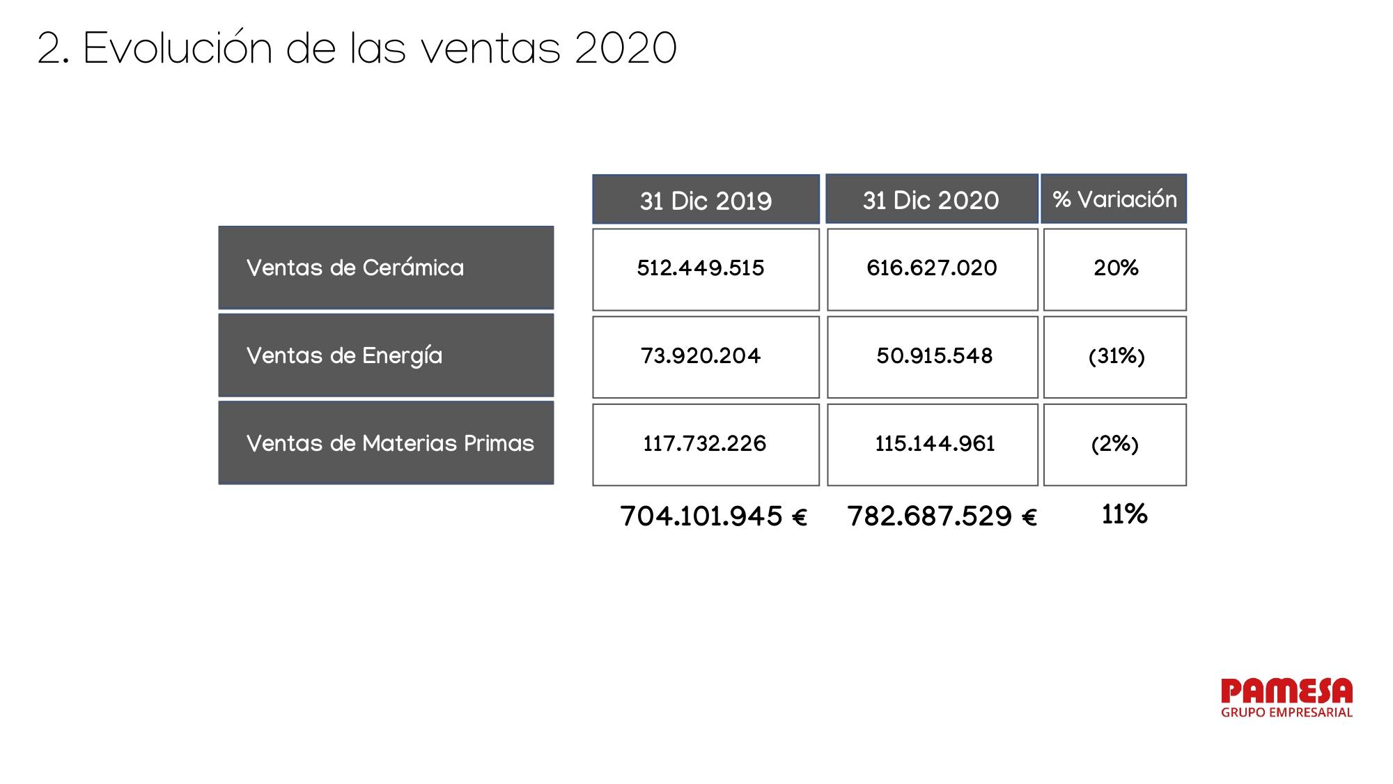 RESULTADOS_ pamesa_grupo_empresarial_page-0010